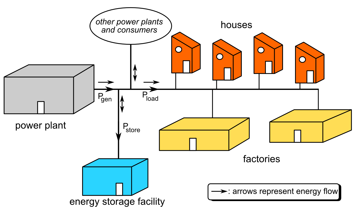 Simulation Tool For Thermal Storage Systems